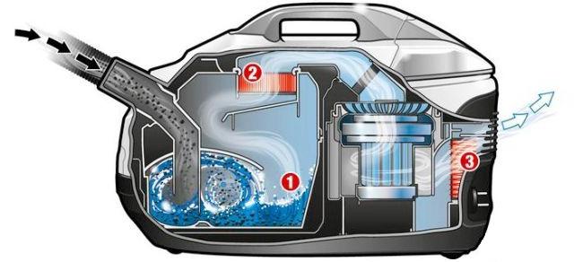 Сравнение пылесосов с аквафильтром